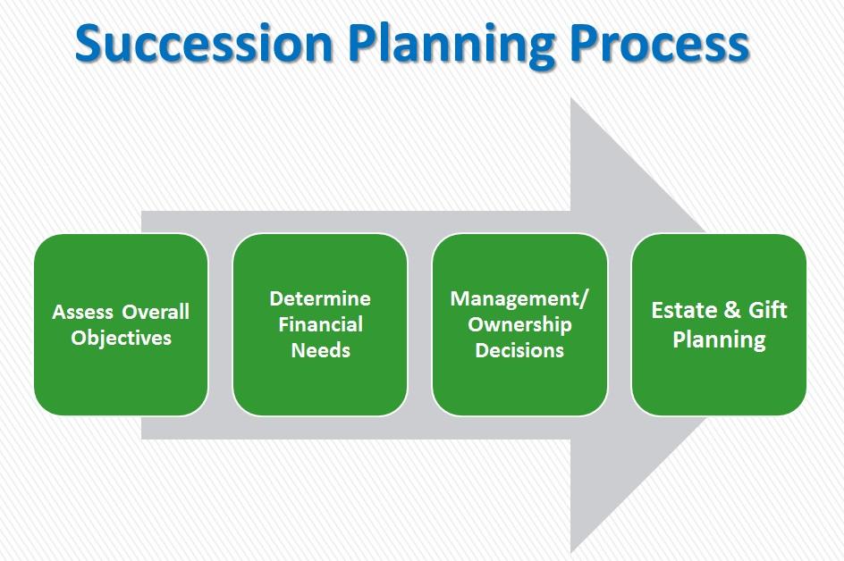 sp_process